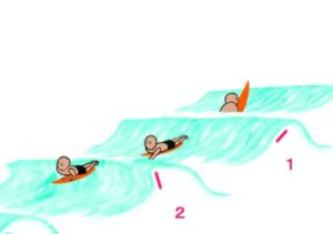 cause-of-take-off-failure-move-to-catch-the-waves-collect-take-off-position-timing