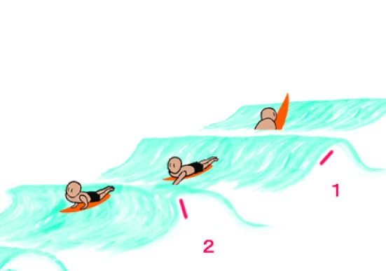 Cause of surfing takeoff failure(1)-Why don't you go catch the waves? It's a mistake to just wait