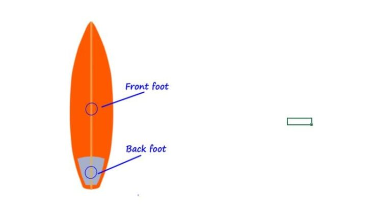 Surfing Front foot or Back foot (Acceleration or Deceleration)