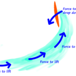Surfing-Understand the structure of the waves. That will improve your surfing technique