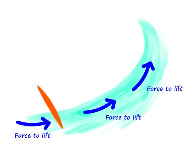 surfing-bottom-turn-position-rail-sink