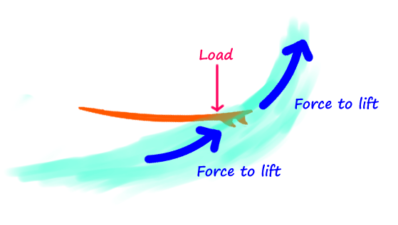 surfing-down-the-line-load-surfboard