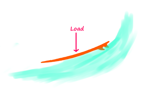 Load-the-surfboard-with-front-foot