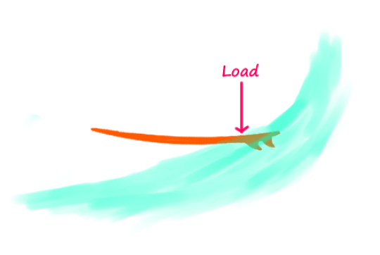 Load-the-surfboard-with-back-foot
