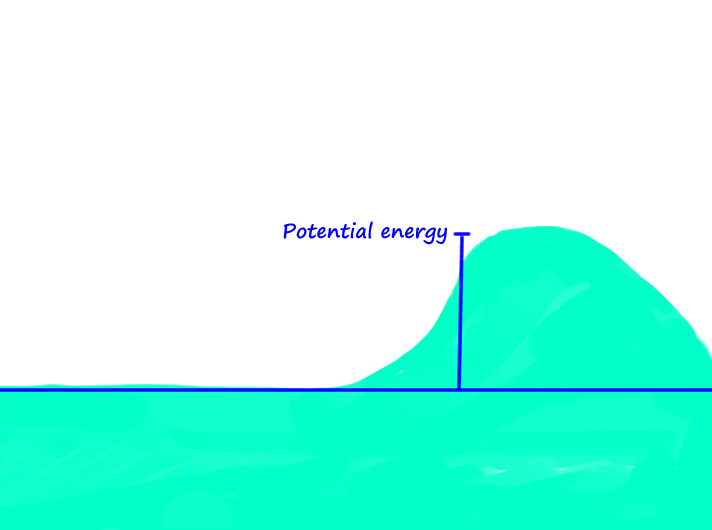 surfing-Physical-force-of-waves-potential-energy