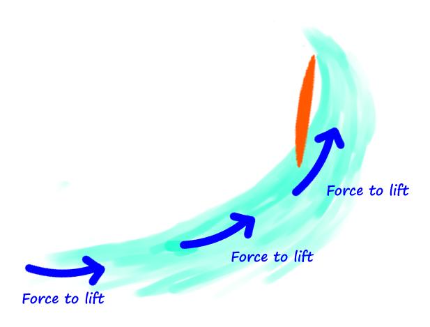 surfing-top-turn-methods-tips-rail