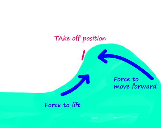 sufing-waves-force-to-lift-force-to -move-forward-take-off-position