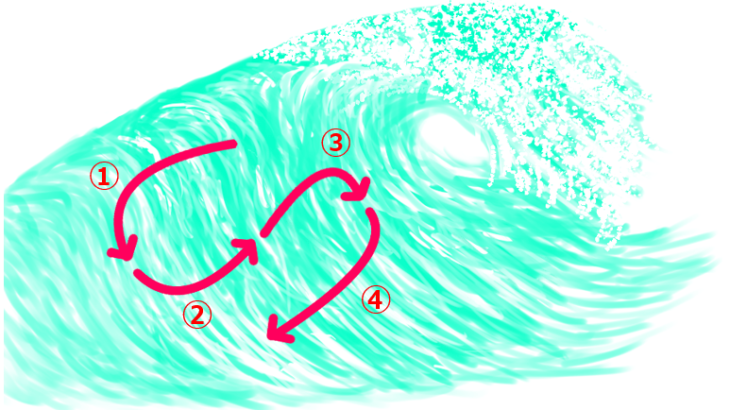 How to do cut back in surfing/Tips and methods