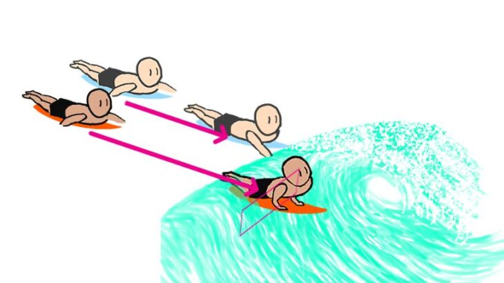 Cause of surfing takeoff failure(2)-Why can't you take off on steep/hollow waves? It's because you don't know the two purposes of paddling.