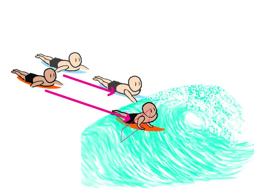 surfing-paddling-for-a-successful-takeoff-To-reach-the-correct-takeoff-position-at-the-right-time-methods-tips