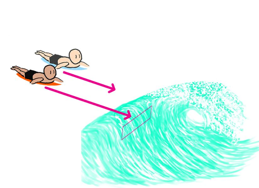 surfing-paddling-for-a-successful-takeoff-To-reach-the-correct-takeoff-position-at-the-right-time-methods