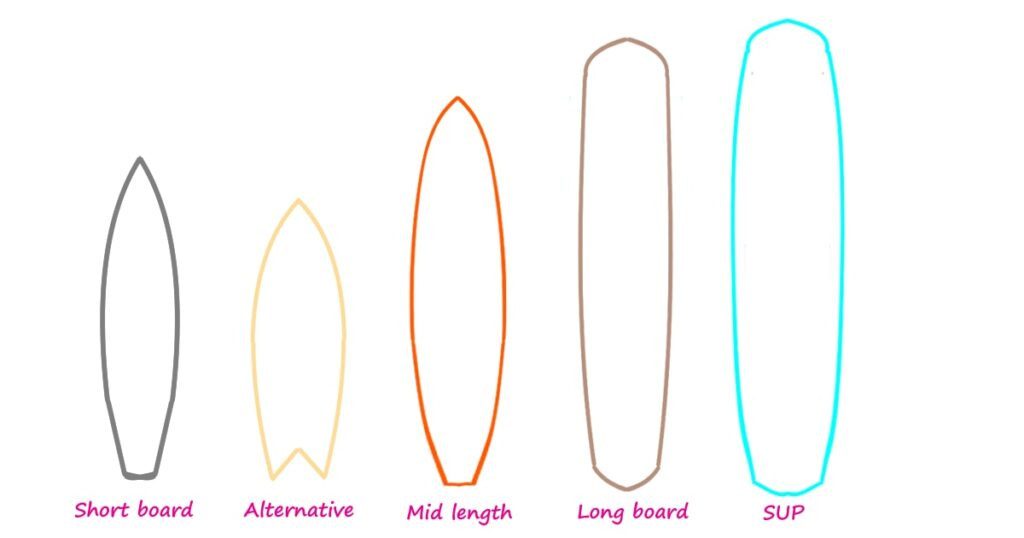 advantages-and-Disadvantages-by-Type-of-Surfboard-Short-board-Alternative-Mid-Length-Longboard-SUP