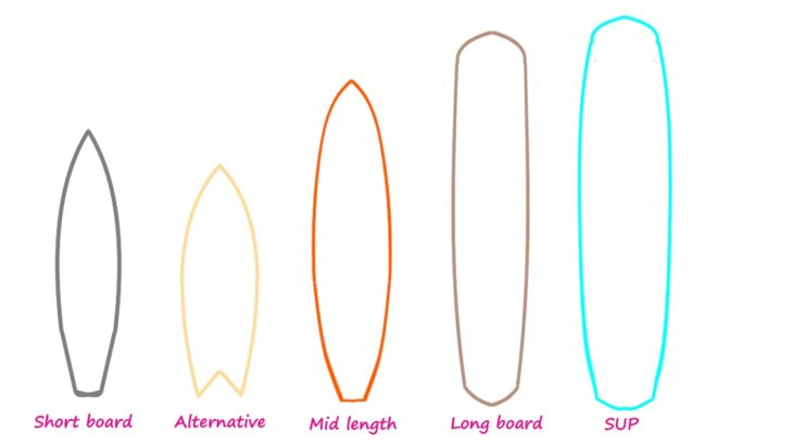 Advantages and Disadvantages by Type of Surfboard-Short board / Alternative / Mid Length / Longboard / SUP