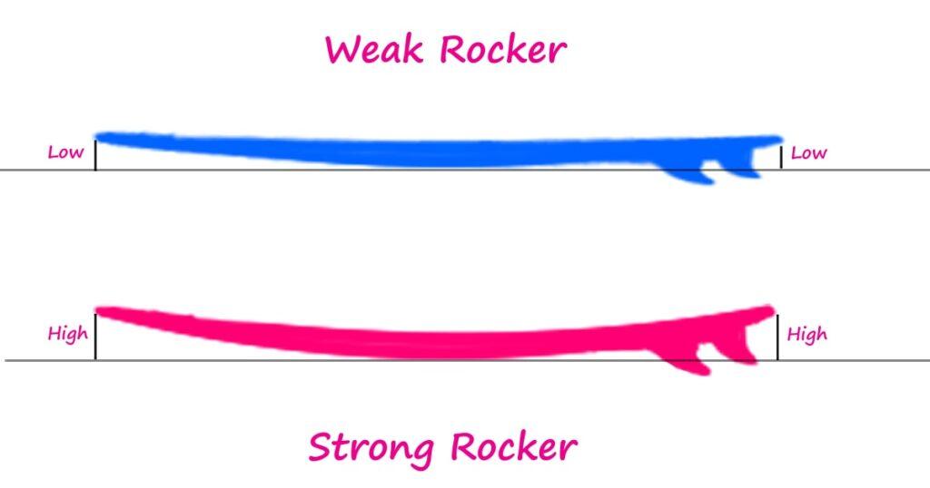surfboard-weak-rocker-strong-rocker-for-beginner